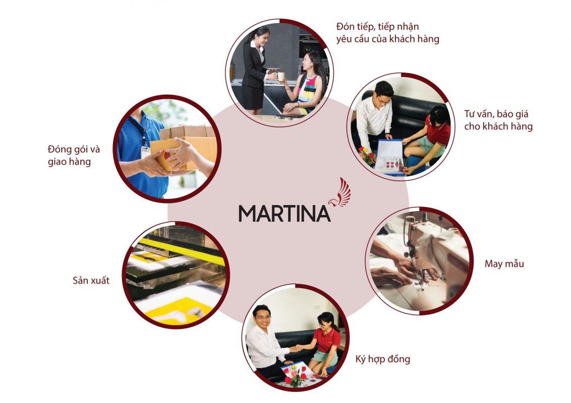 Quy trình đặt hàng tại Martina